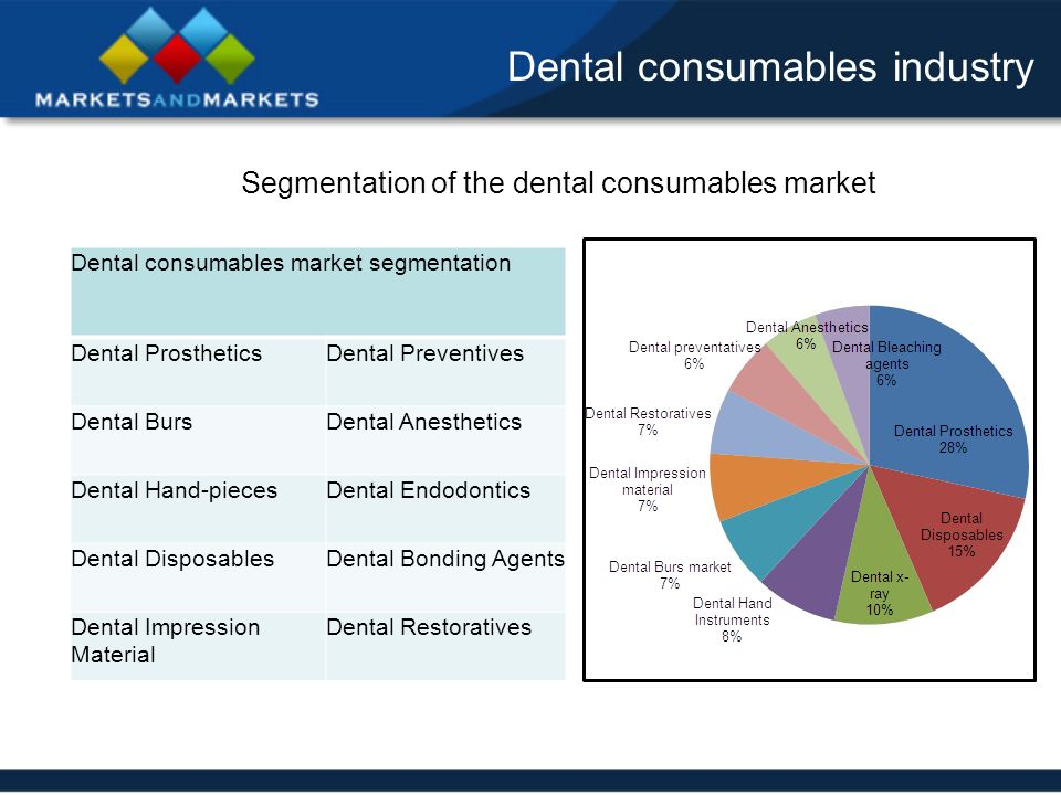 Dentist Consumable Suppliers - alibaba.com