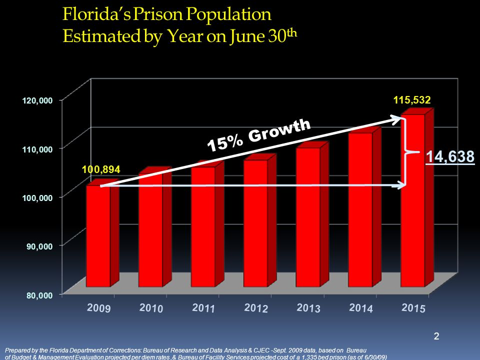Florida's Prison Population Estimated by Year on June 30th