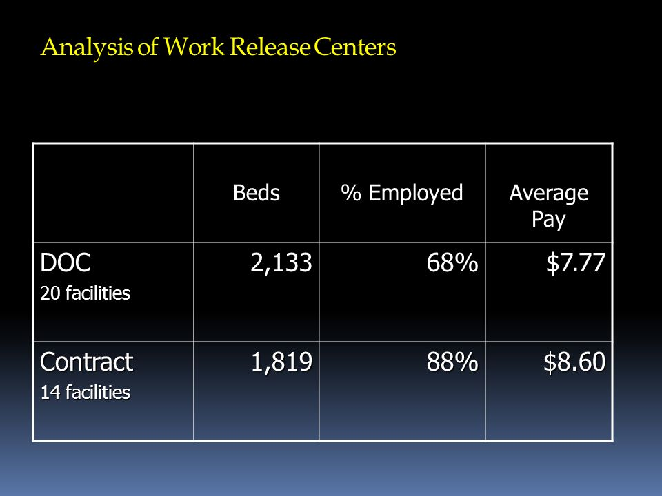 Analysis of Work Release Centers