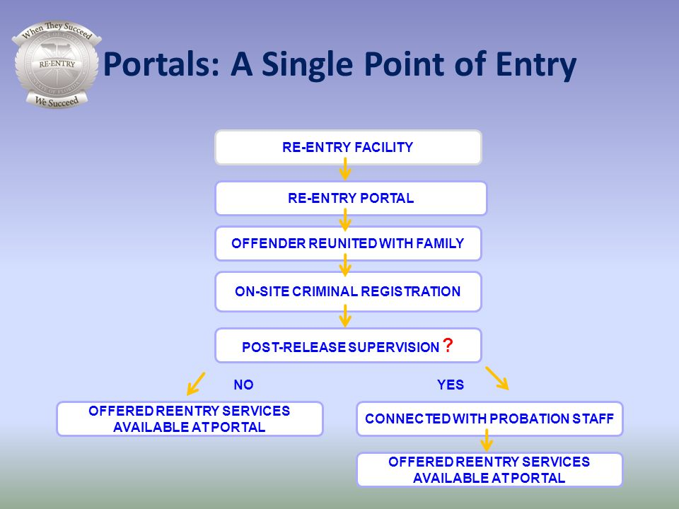 Portals: A Single Point of Entry