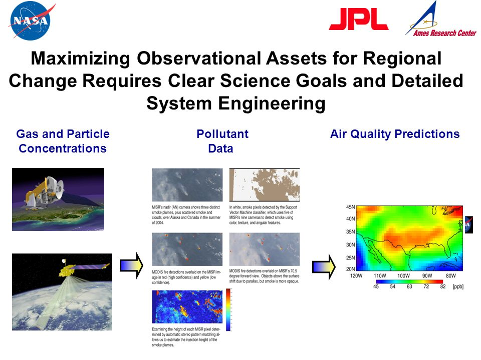 Gas and Particle Concentrations Air Quality Predictions