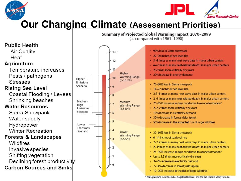 Our Changing Climate (Assessment Priorities)