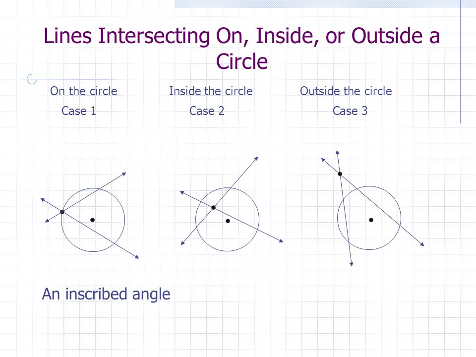 Lines Intersecting On, Inside, or Outside a Circle