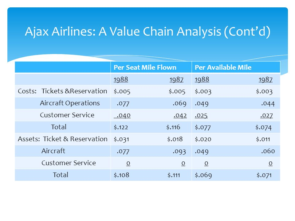 jet airways value chain Value chain analysis cathay airline 1 value chain analysis: cathay pacific airways value chain analysis the value chain analysis describes the activities the organization performs and links them to the organization's competitive position.
