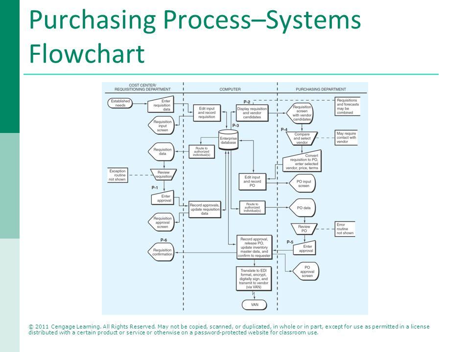 purchasing-process-flow-chart