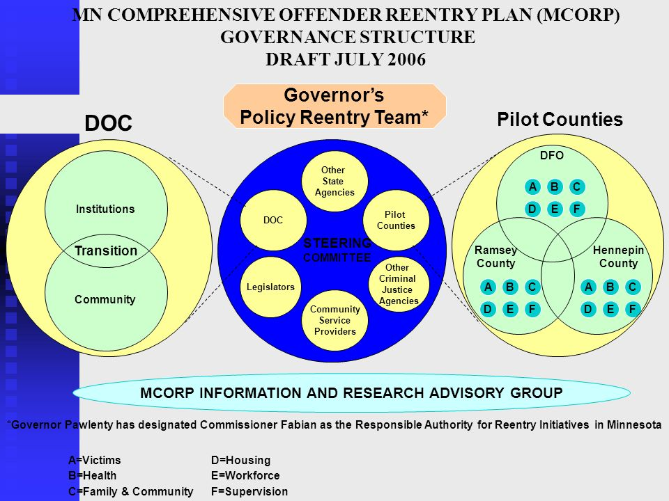 MCORP INFORMATION AND RESEARCH ADVISORY GROUP
