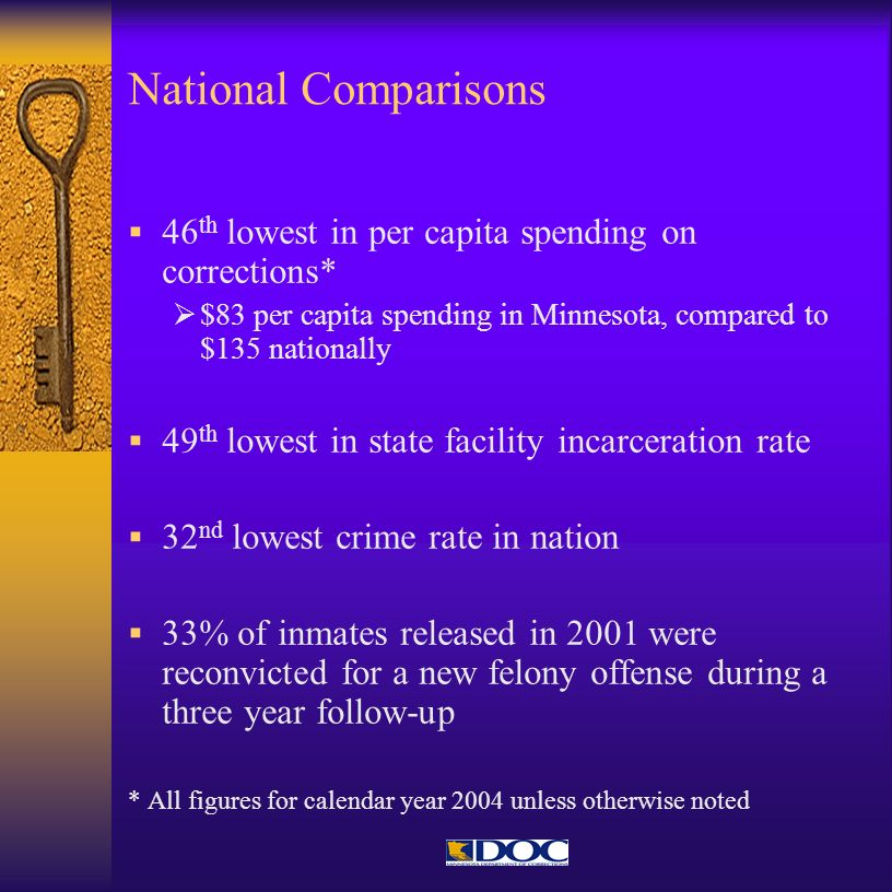 National Comparisons 46th lowest in per capita spending on corrections* $83 per capita spending in Minnesota, compared to $135 nationally.
