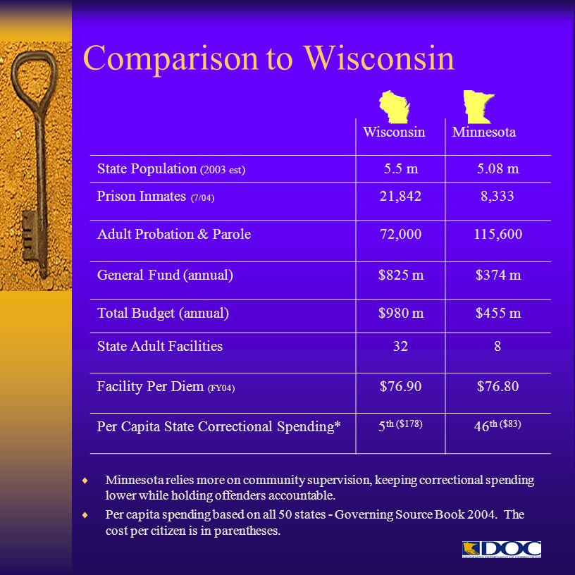 Comparison to Wisconsin