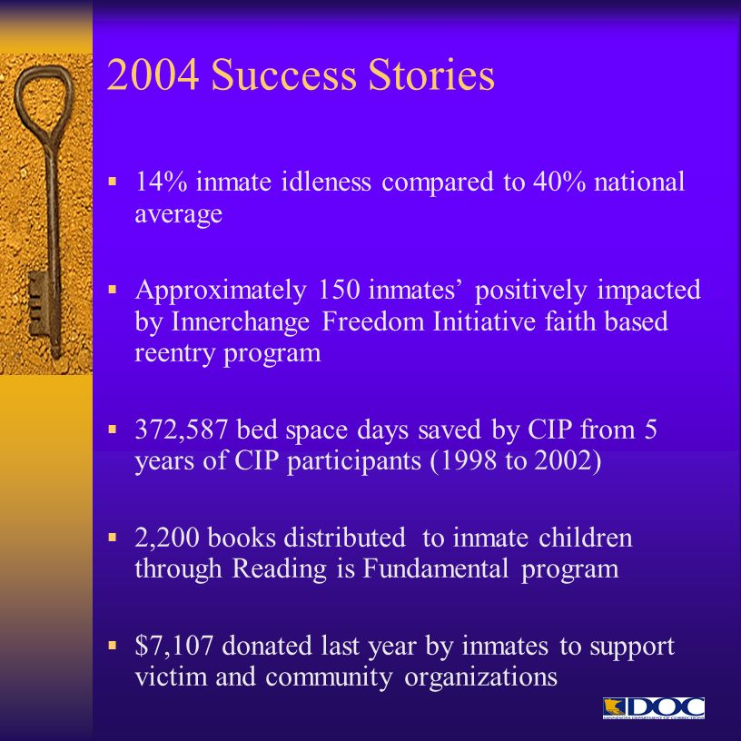 2004 Success Stories 14% inmate idleness compared to 40% national average.