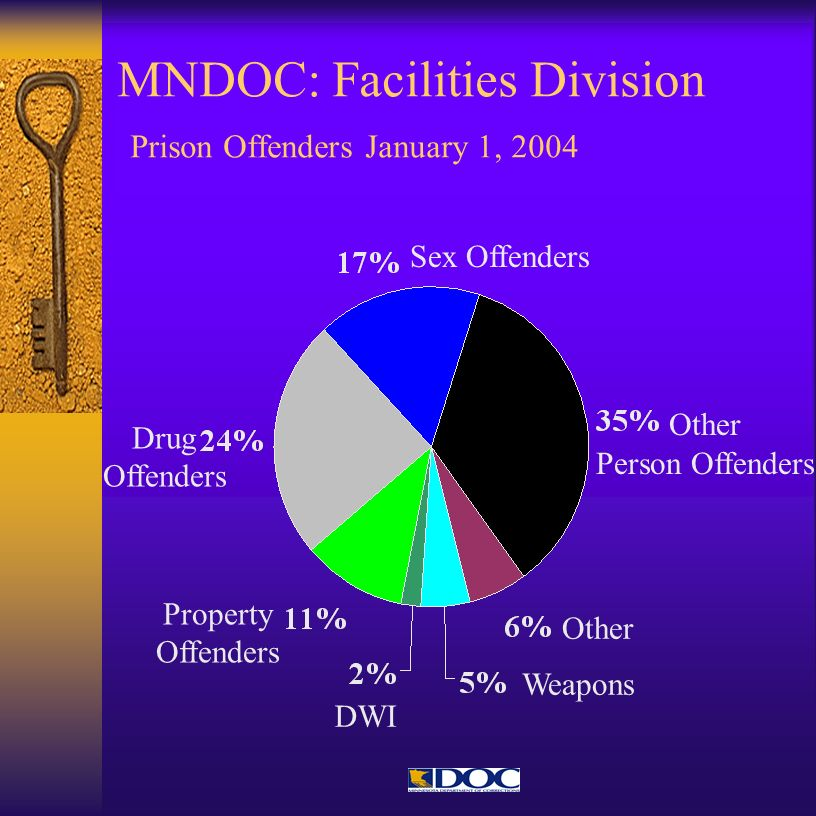 MNDOC: Facilities Division Prison Offenders January 1, 2004