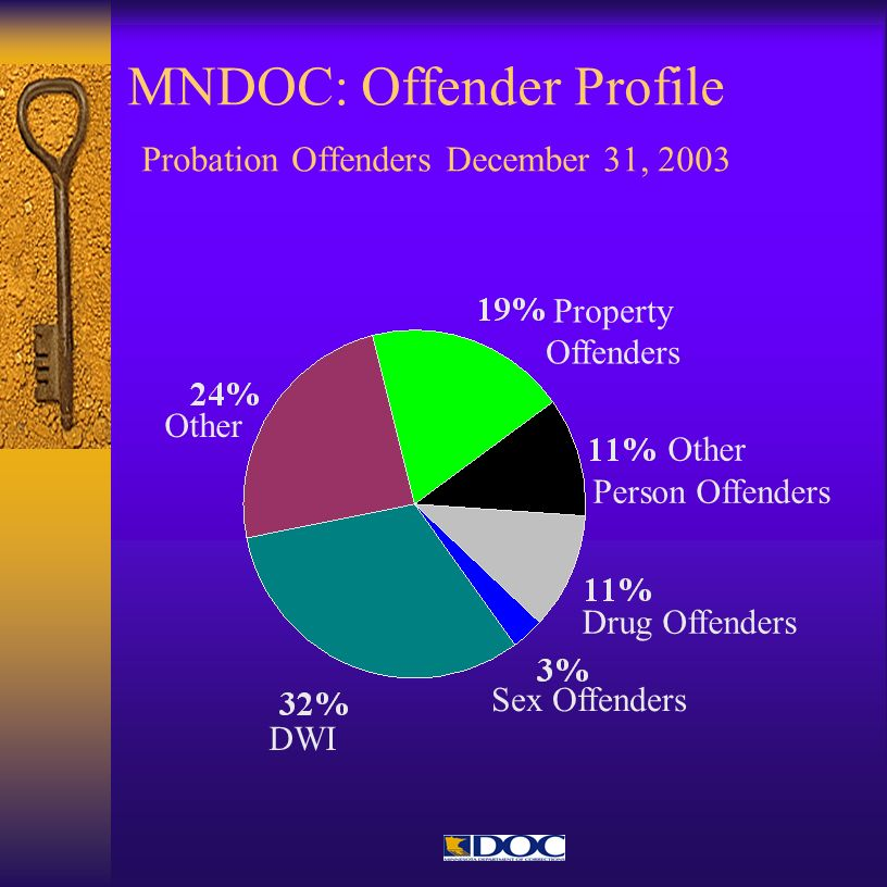 MNDOC: Offender Profile Probation Offenders December 31, 2003