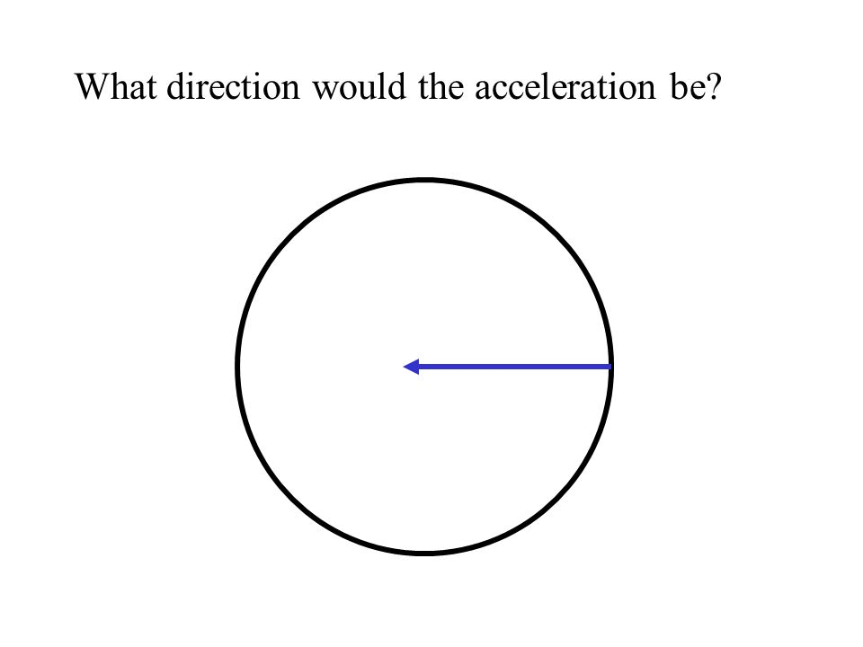 What direction would the acceleration be