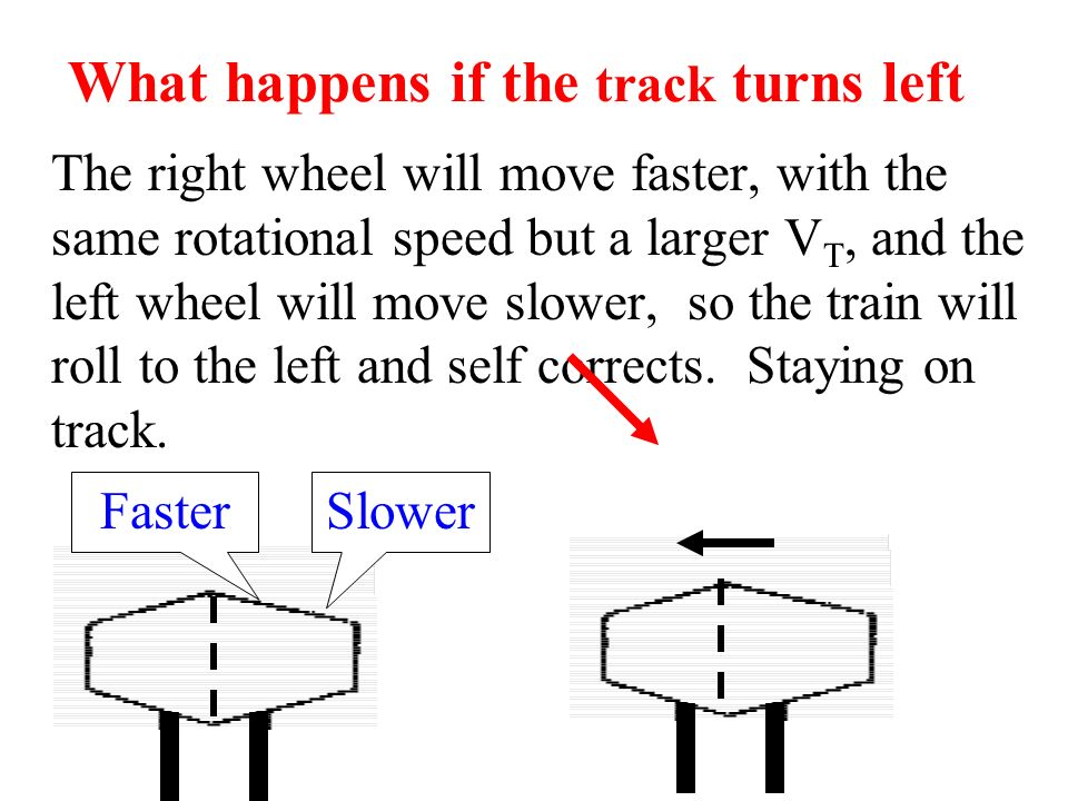 What happens if the track turns left