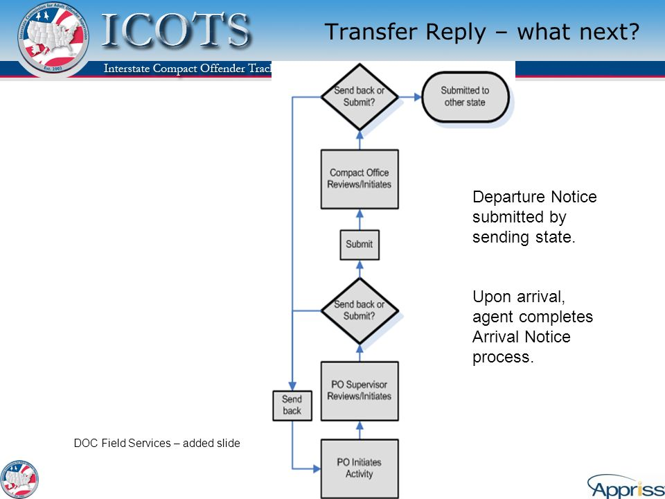 Transfer Reply – what next