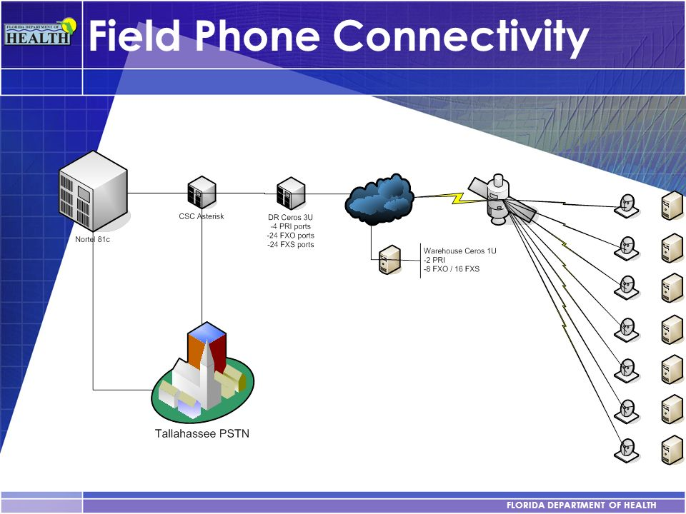 Field Phone Connectivity