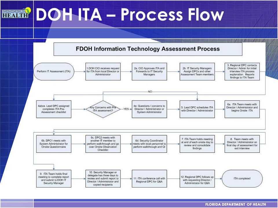 DOH ITA – Process Flow