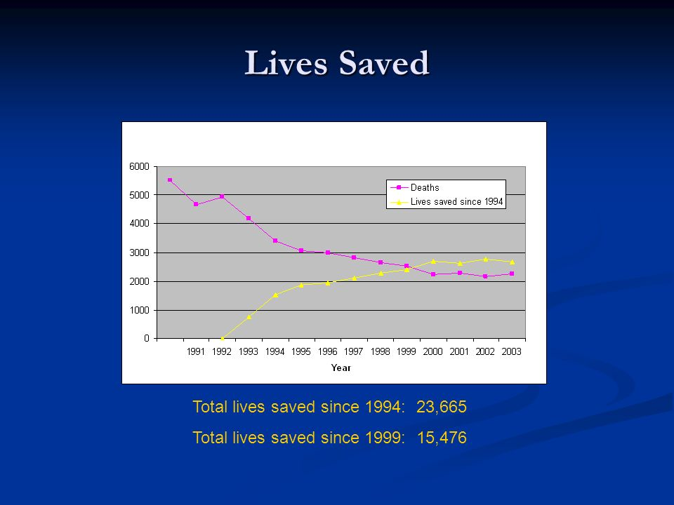 Lives Saved Total lives saved since 1994: 23,665