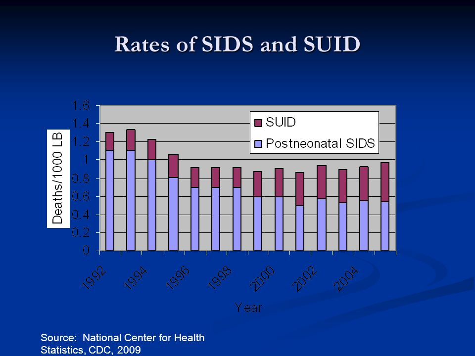 Rates of SIDS and SUID Source: National Center for Health Statistics, CDC, 2009