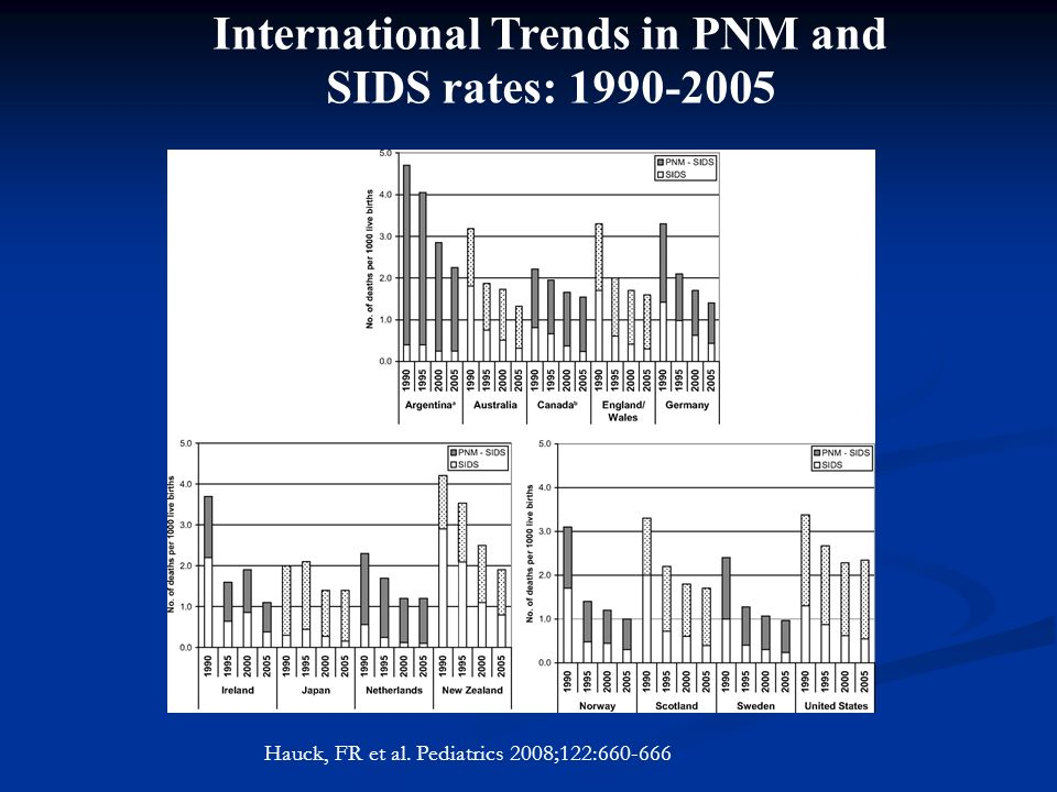 International Trends in PNM and