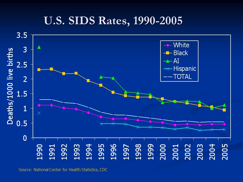 U.S. SIDS Rates, 1990-2005 Source: National Center for Health Statistics, CDC 3