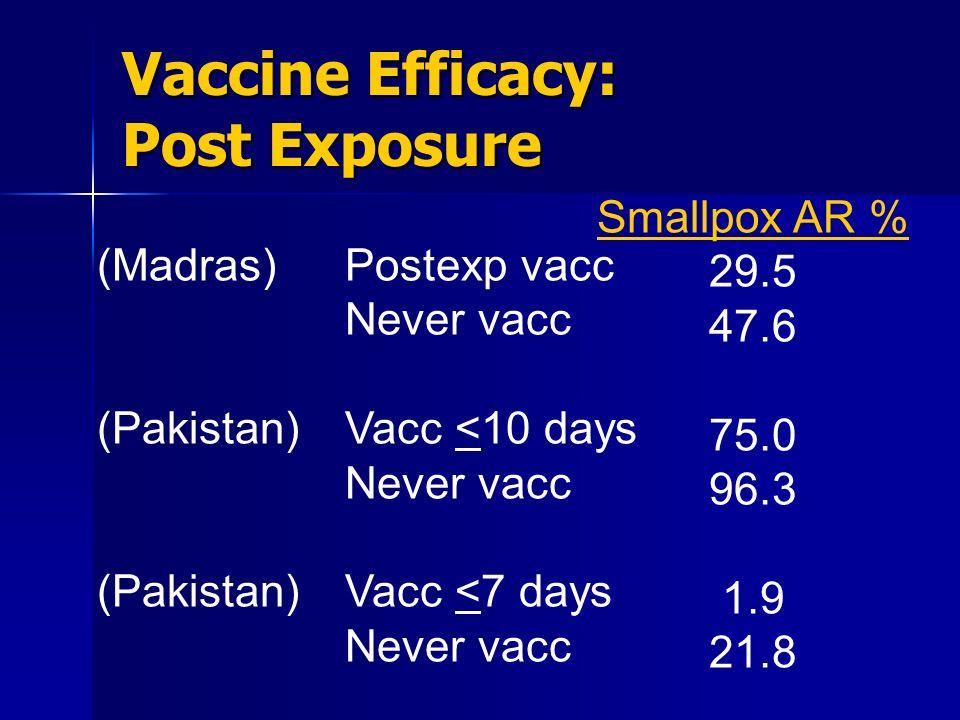 Vaccine Efficacy: Post Exposure