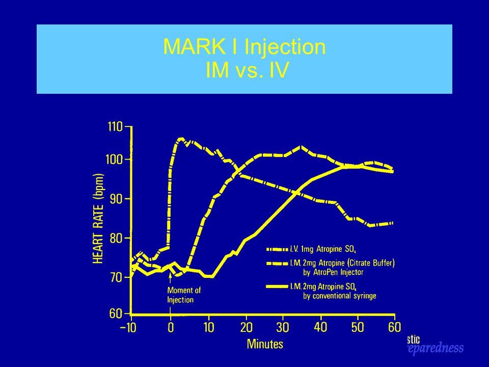 MARK I Injection IM vs. IV