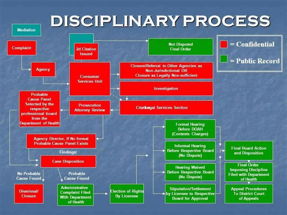 DISCIPLINARY PROCESS = Confidential = Public Record