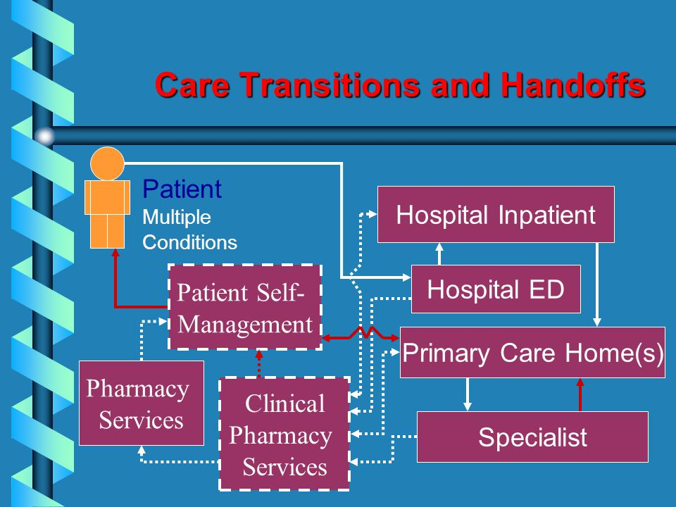 Care Transitions and Handoffs