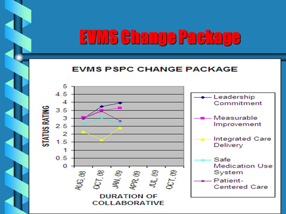 EVMS Change Package