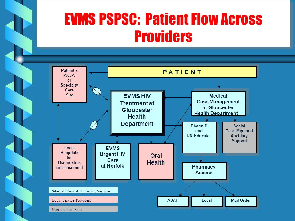 EVMS PSPSC: Patient Flow Across Providers