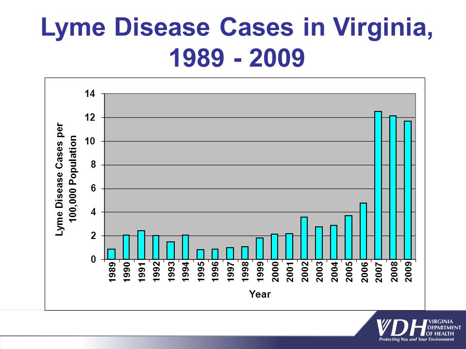 Lyme Disease Cases in Virginia, 1989 - 2009