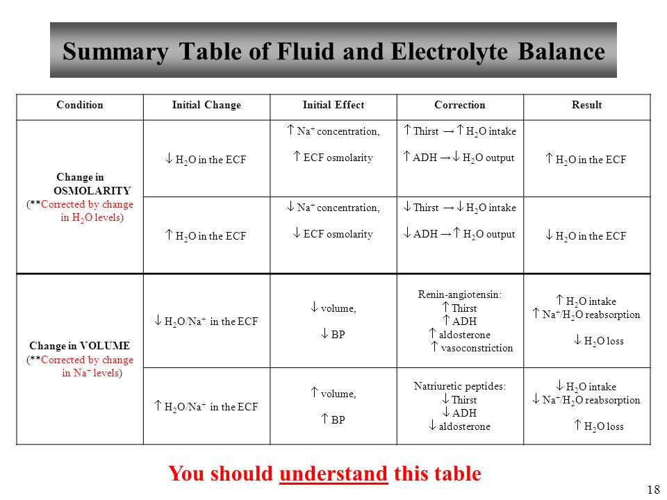 adh aldosterone extracellular fluid ecf balance Intracellular fluid makes up around 66% of the tbw (2), whereas extracellular fluid reaches around 33% (2) further, ecf is made up of two components, namely, interstitial fluid and the plasma interstitial fluid that makes up around 75% of the ecf, occupies the space between the cells.