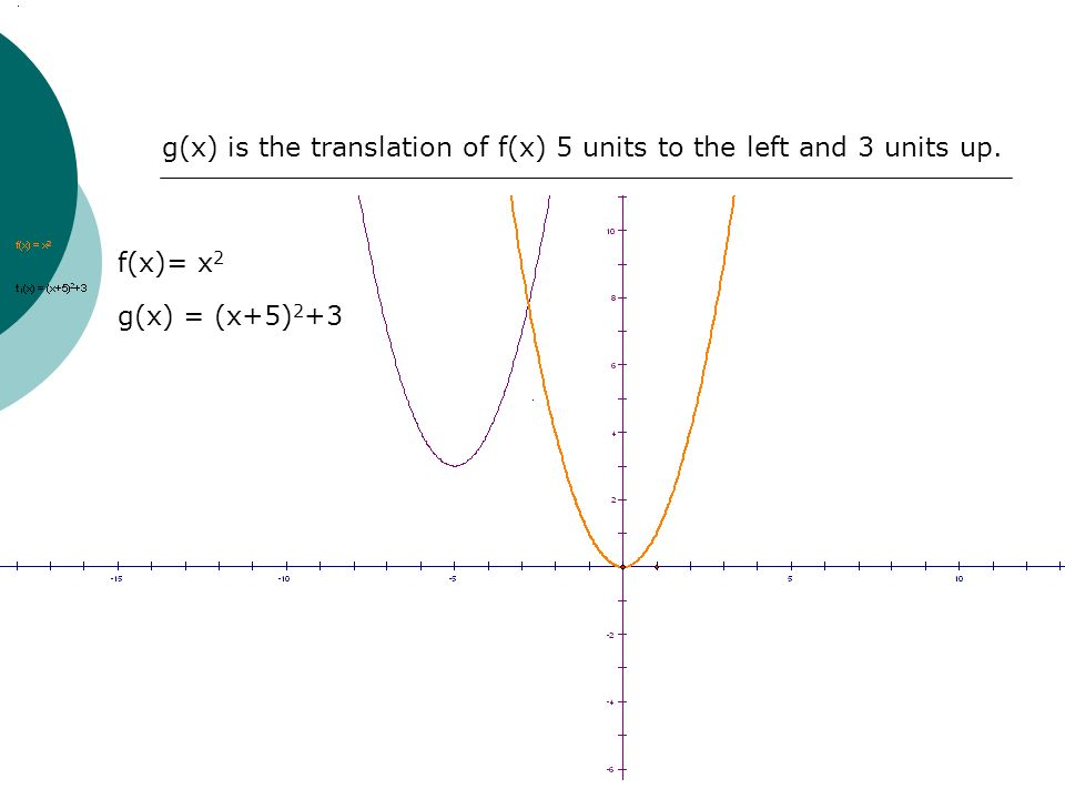 g(x) is the translation of f(x) 5 units to the left and 3 units up.