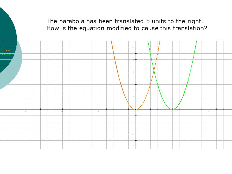 The parabola has been translated 5 units to the right.