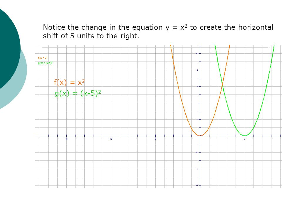 Notice the change in the equation y = x2 to create the horizontal