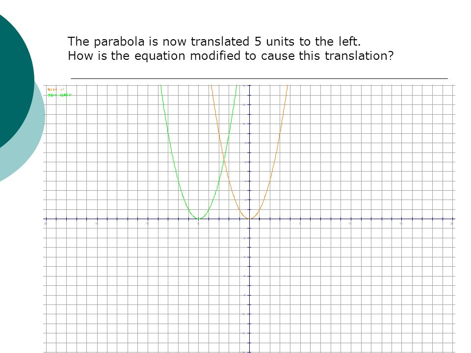 The parabola is now translated 5 units to the left.