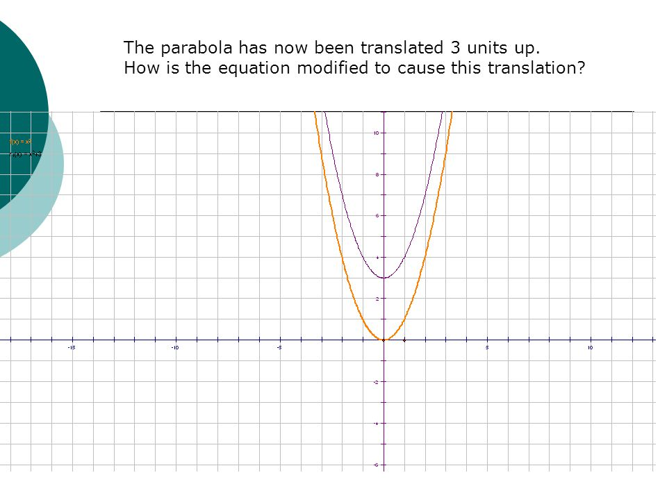 The parabola has now been translated 3 units up.