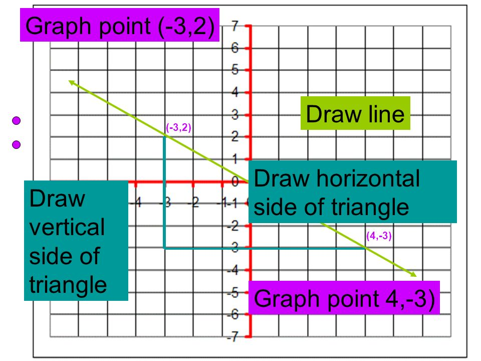 Draw horizontal side of triangle Draw vertical side of triangle