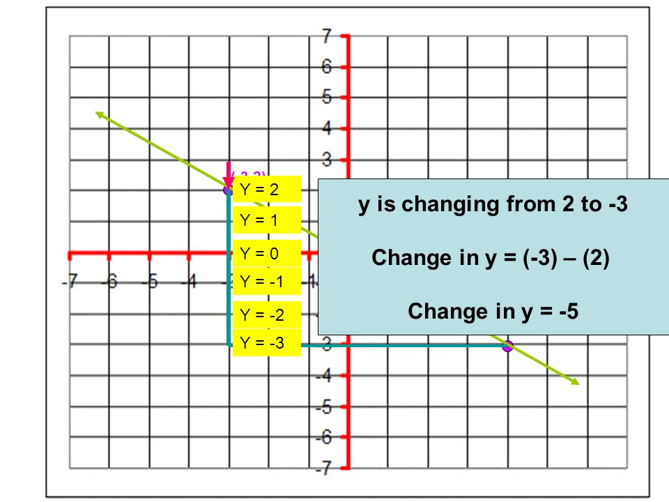 y is changing from 2 to -3 Change in y = (-3) – (2) Change in y = -5