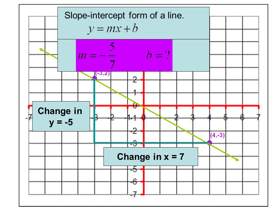 Change in y = -5 Change in x = 7