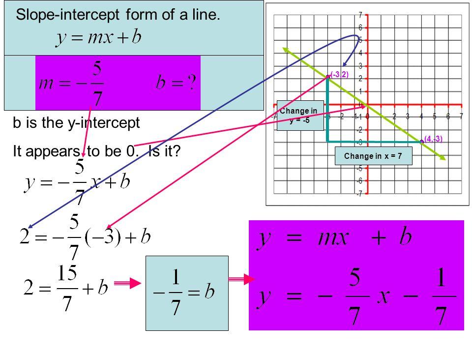 Slope-intercept form of a line.
