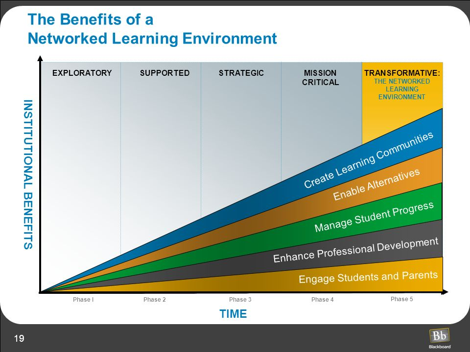The Benefits of a Networked Learning Environment