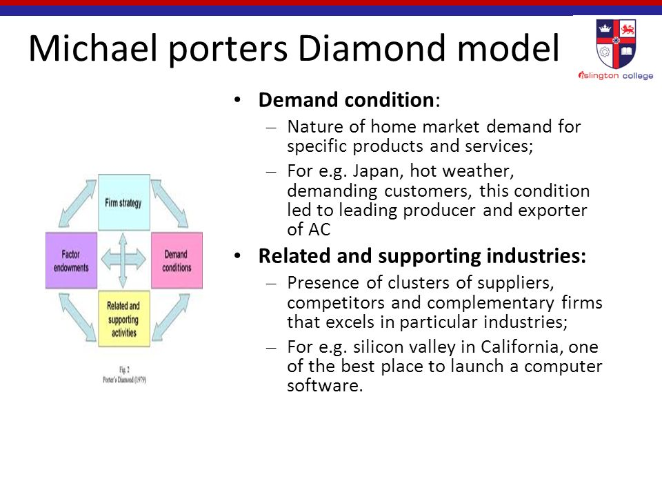 michael porters national diamond model Michael porter in the competitive advantage of nations this approach  improves the  competitiveness of an industry is the diamond framework, which  was.
