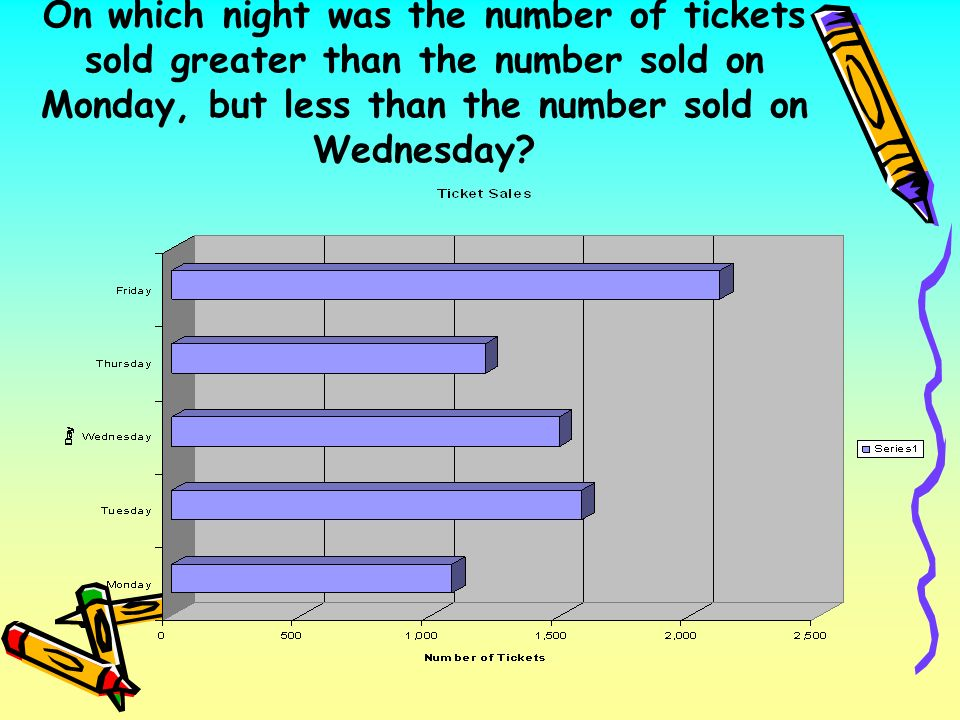 On which night was the number of tickets sold greater than the number sold on Monday, but less than the number sold on Wednesday