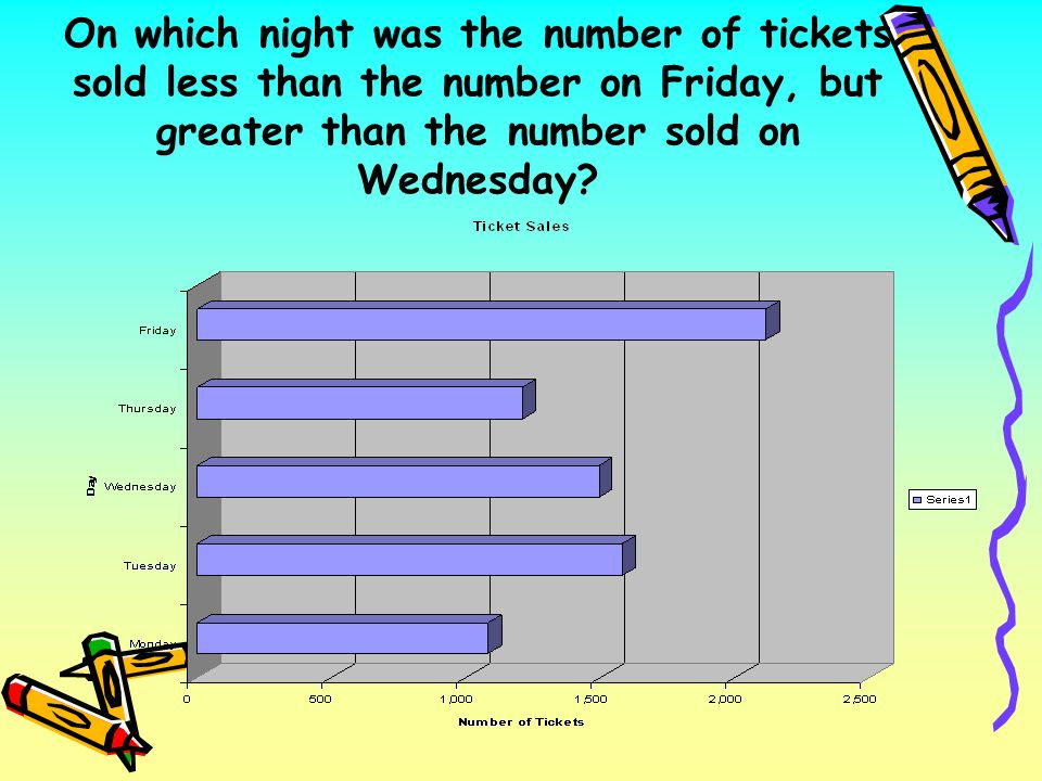On which night was the number of tickets sold less than the number on Friday, but greater than the number sold on Wednesday