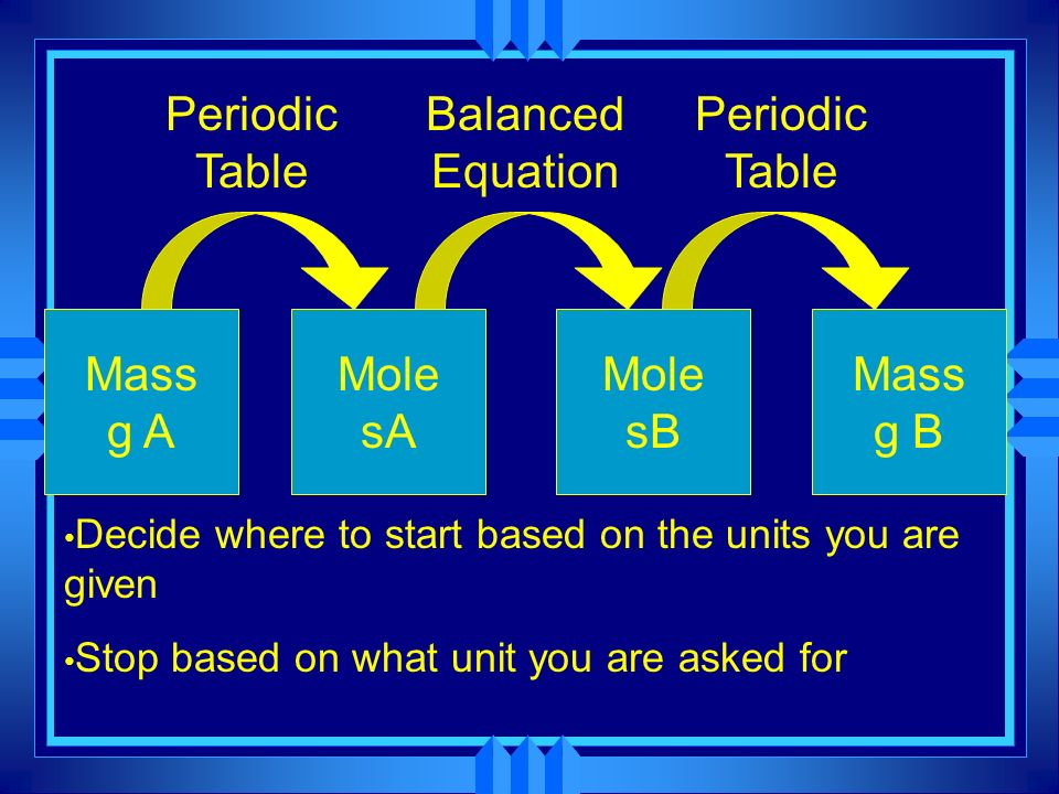 Periodic Table Balanced Equation Periodic Table Mass g A MolesA MolesB