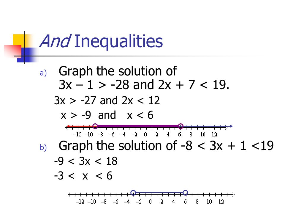 And Inequalities Graph the solution of 3x – 1 > -28 and 2x + 7 < 19. 3x > -27 and 2x < 12. x > -9 and x < 6.