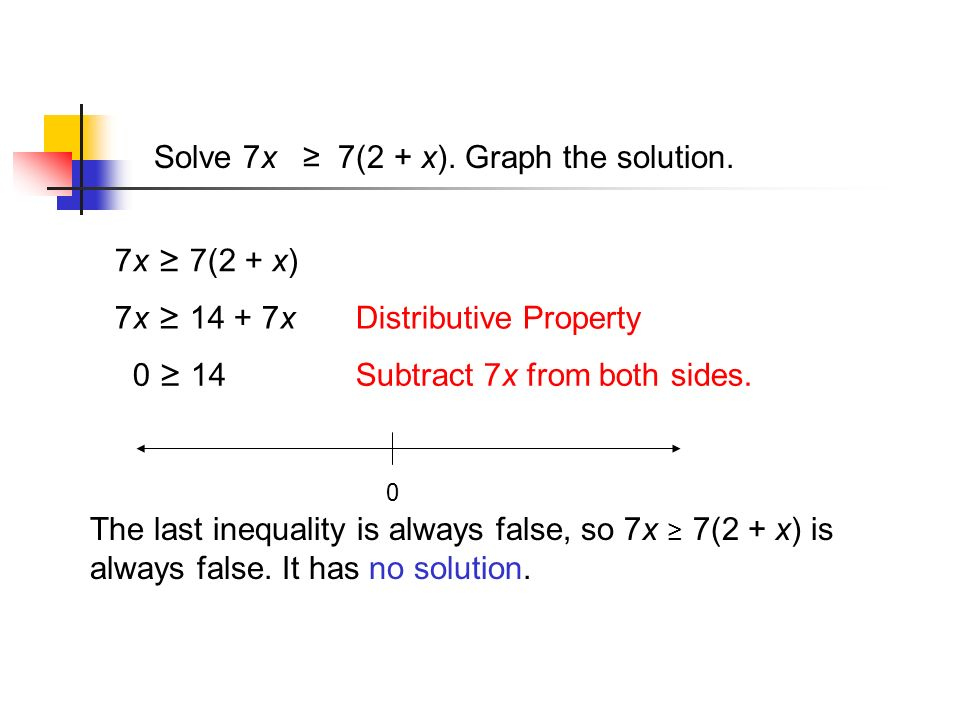 Solve 7x ≥ 7(2 + x). Graph the solution.
