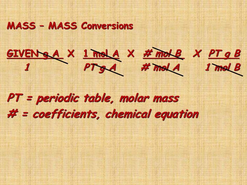 PT = periodic table, molar mass # = coefficients, chemical equation
