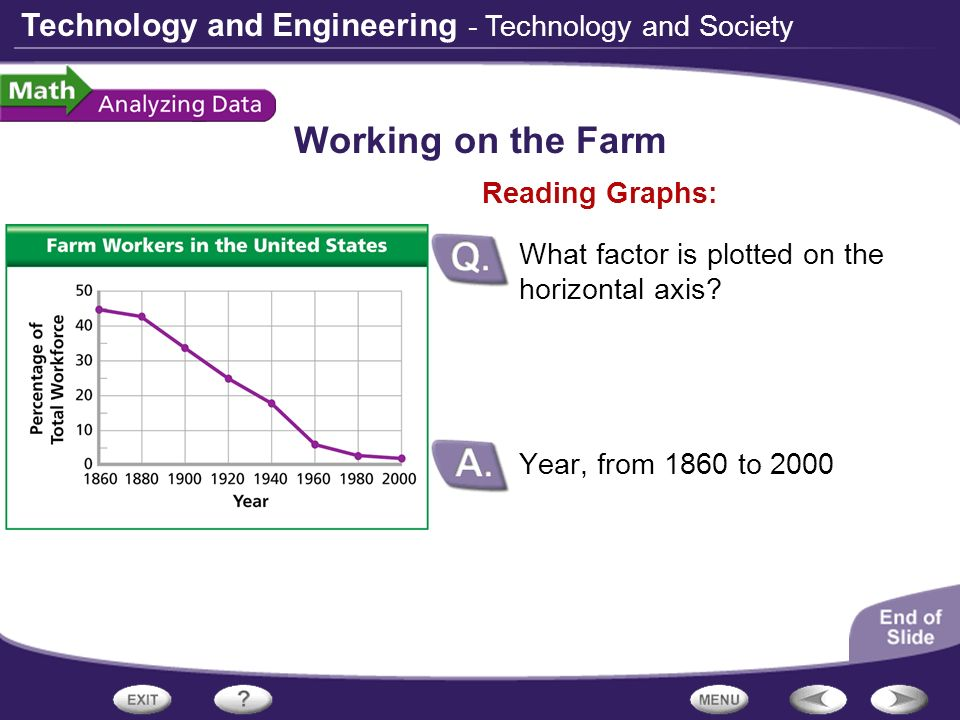 Working on the Farm - Technology and Society Reading Graphs: